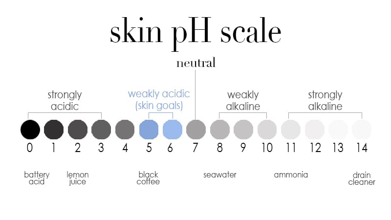 skin pH scale - weekly acidic skin goals pH 5 to 6