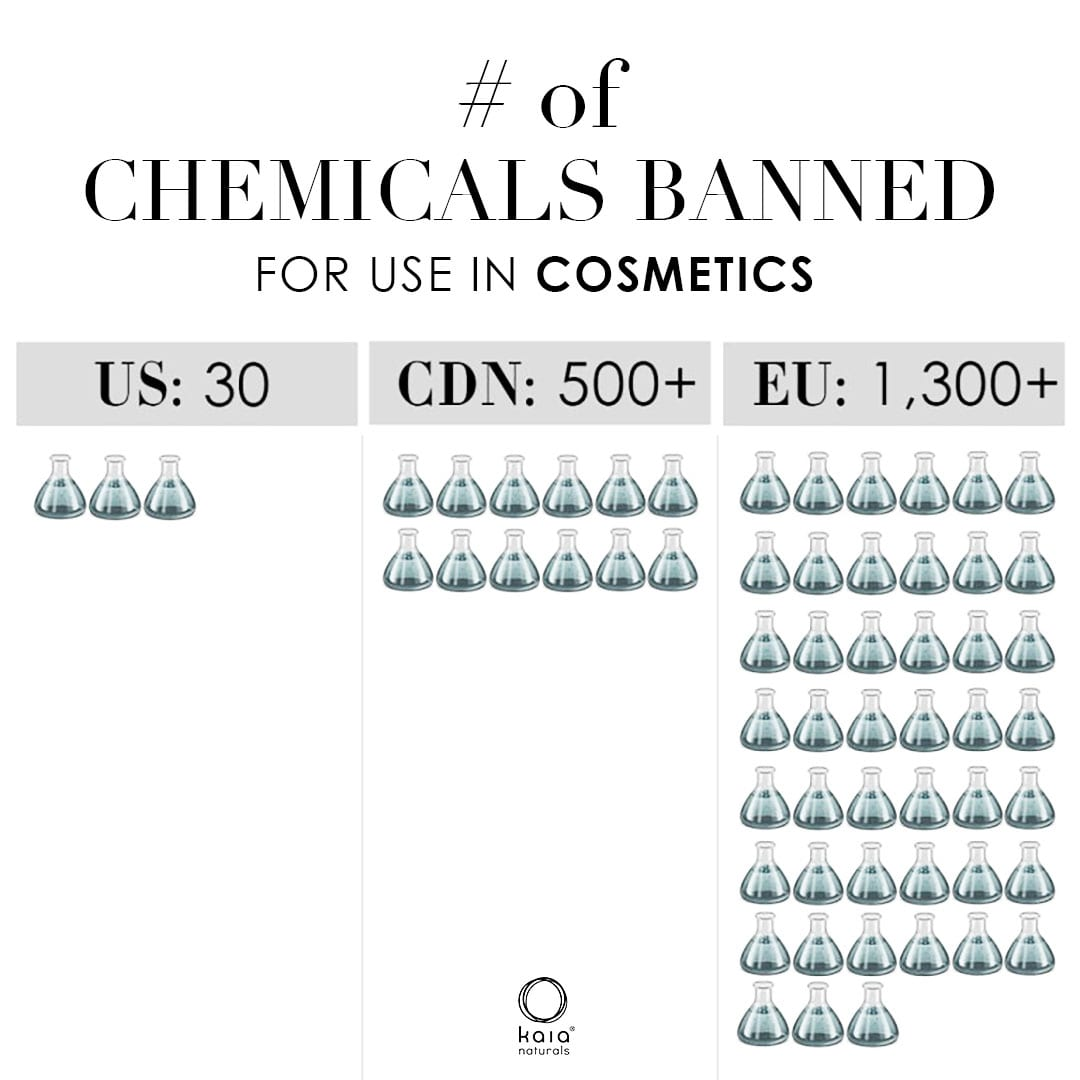 number of chemicals banned for use in cosmetics - kaia naturals